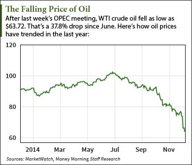 OPEC's Impact on Oil Prices