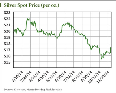 why the price of silver is up this week