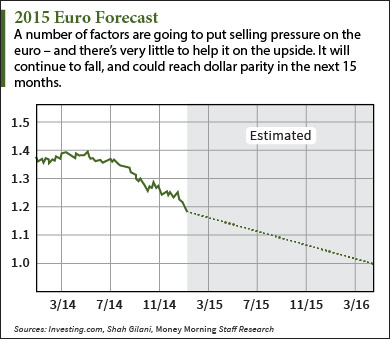 2015 euro forecast
