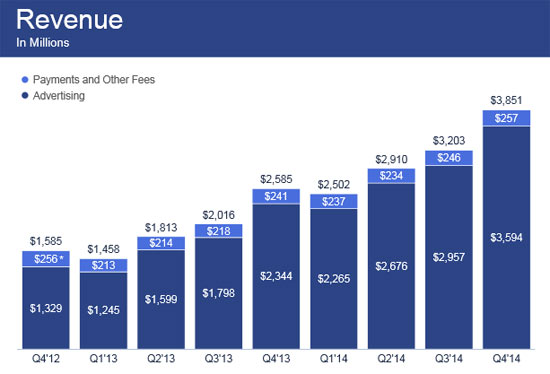 Facebook Inc Nasdaqfb Stock Is A Buy For 2015 Etf Daily News