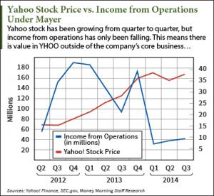 buy yahoo stock