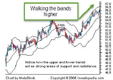 Bollinger bands m pattern