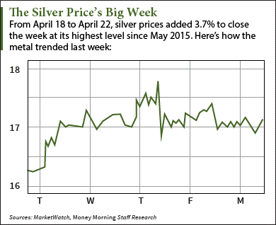 Silver Price Today Hits a One-Year High – Here's What's Next