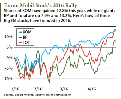 Should I Buy Exxon Mobil Stock After Q1 Earnings?