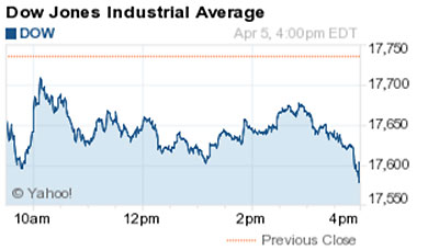 Dow Jones Industrial Average Today Tumbles 133 Points as Bank Stocks Fall | The Daily Caller