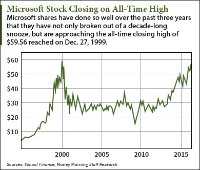 Is Microsoft Stock a Buy After 2016 Q3 Earnings?
