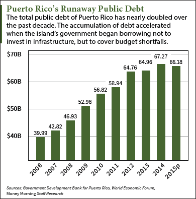 The Puerto Rico Debt Crisis Explained