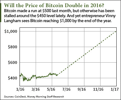 Bitcoin cost prediction