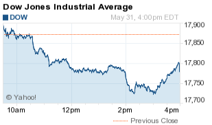 Dow Jones Industrial Average Loses 86 Points on Rising Rate Hike Expectations