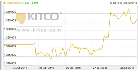 Gold Price Today Hits a Two-Week High Thanks to These 3 Factors