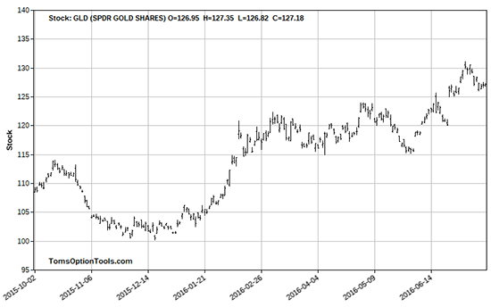 Meet Gold's Little Brother… and Two Ways It Can Make You Money