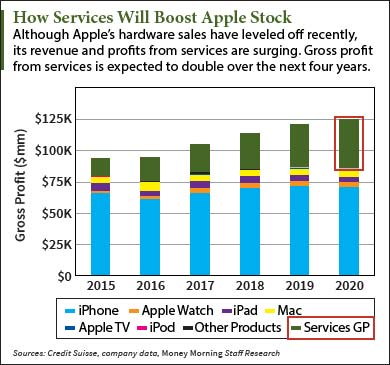 apple-stock-graphic-inhouse