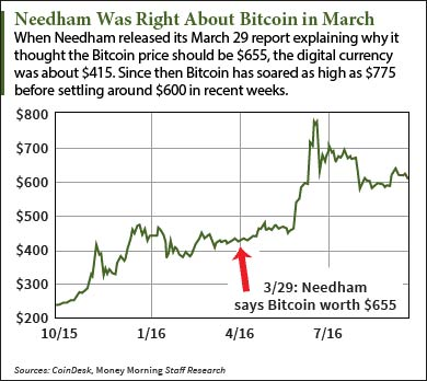 Why the Needham Bitcoin Price Prediction Got a 29% Bump to $848