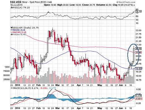 Silver Prices Today Jump On Perfect Storm Of Ing