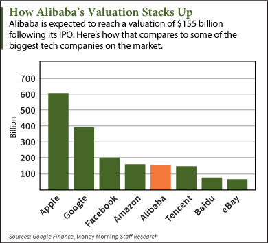 Alibaba ipo valuation multiple