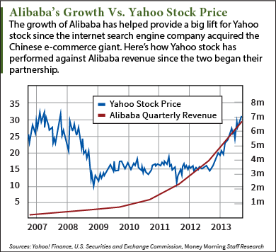 What was alibaba ipo price