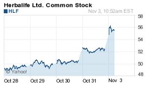 stocks to watch Nov 3