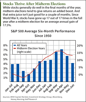 what stocks do after midterm elections