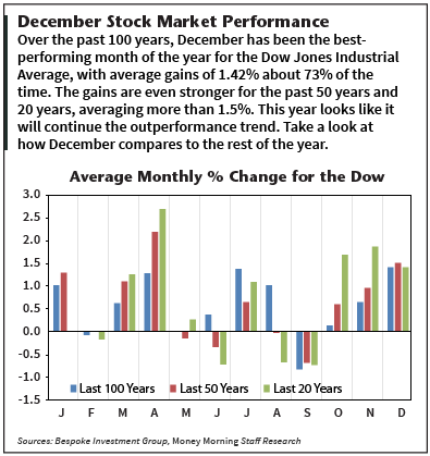 December stock market forecast