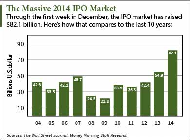 New IPOs