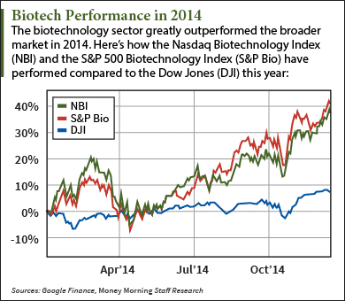 biotech stocks to buy in 2015