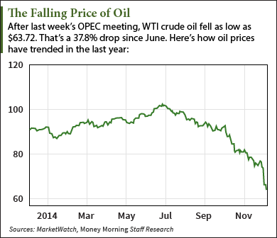 OPEC's Impact on Oil Prices