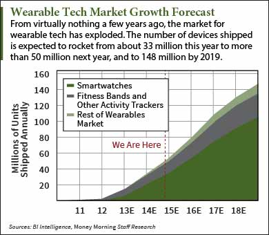 Wearable tech stocks 2015