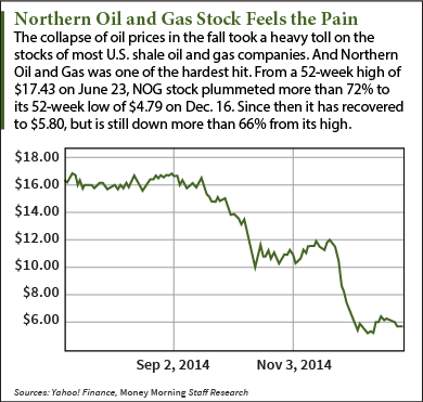 Northern Oil and Gas stock