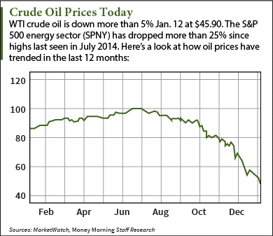 current price of oil per barrel