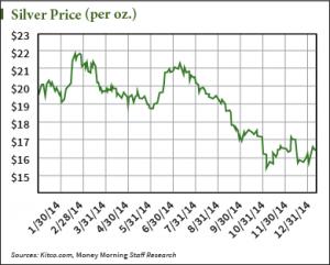 spot price of silver