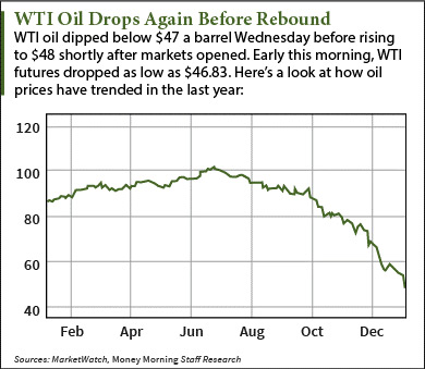 today's oil prices