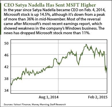 Microsoft stock today