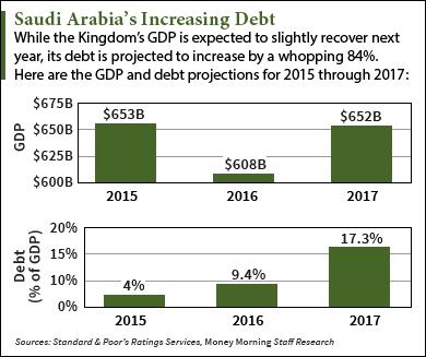 3 18 16 saudi arabia debt