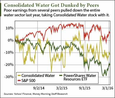 water stock