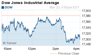 Dow Jones Industrial Average Today Tumbles 79 Points on Oil Supply Increase