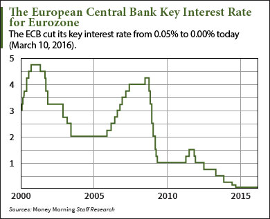 ECB interest rate