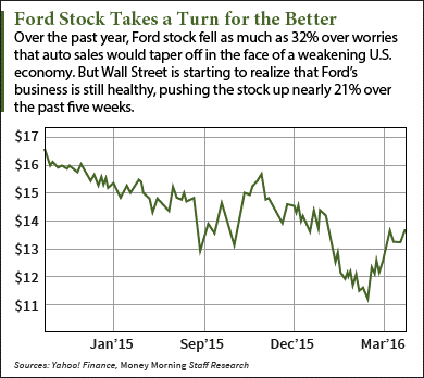 ford stock