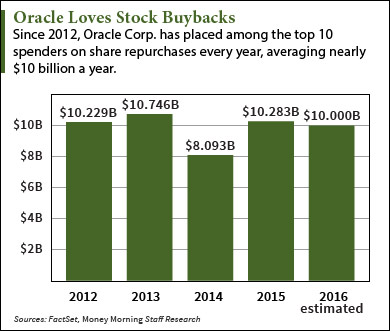 Oracle stock buyback