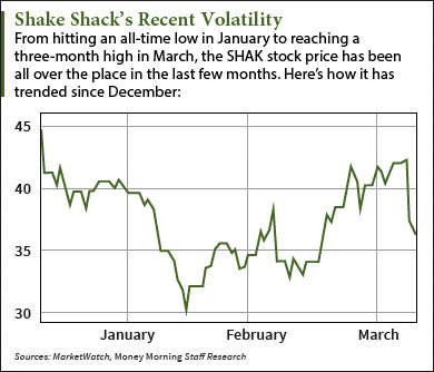 shake shack stock price