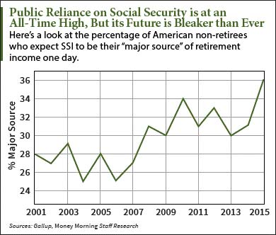 Should we privatize social security