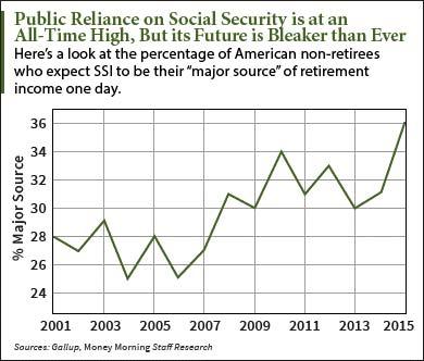Should we privatize social security