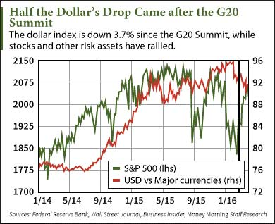 dollar-drop-graphic