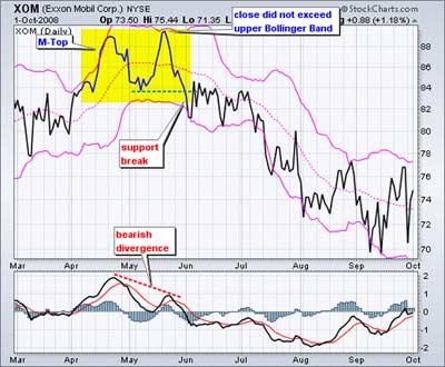 trading pattern