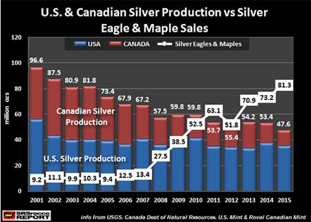 silver prices per ounce