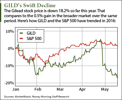 gilead stock