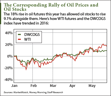 oil stocks