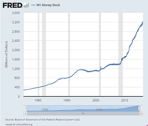 Fed hyperinflation
