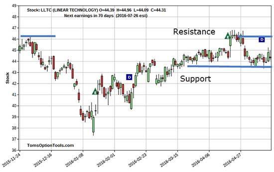 Chart-TG-STock-Resistance-Support