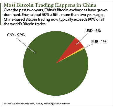 bitcoin buying in China