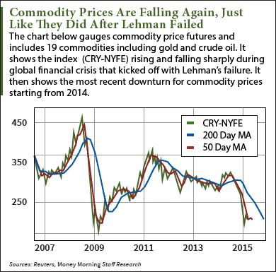 Shinzo commodities crash